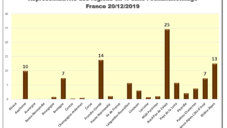 Le Point, au 20/12 sur la migration postnuptiale saison 2019/2020 Tendances à l'échelon national